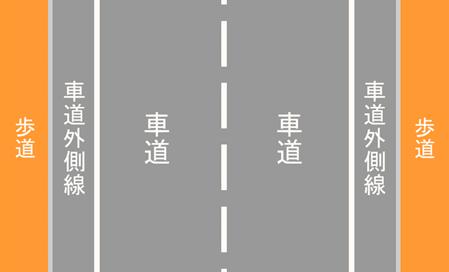 車道通行の原則と例外